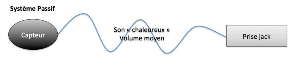 Amplifier son Ukulélé - Recommandations de Mélopée